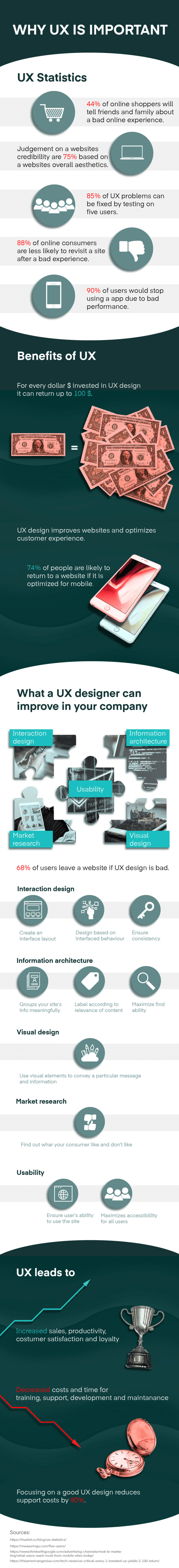This why UX is important infographic